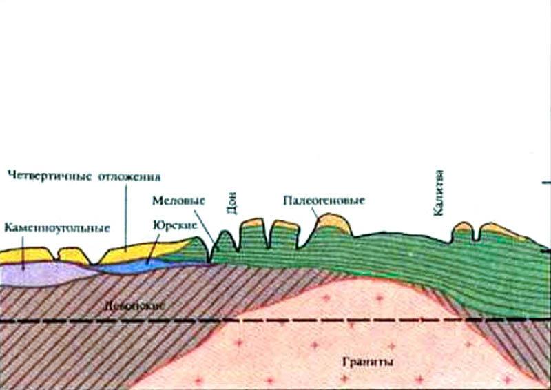 Схема Воронежской антеклизы
